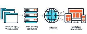 website-hosting-moldova