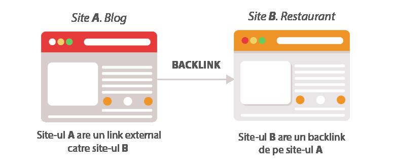 ce este un backlink